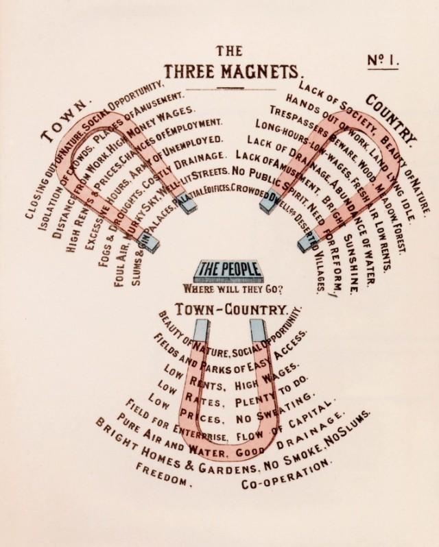 Chart outlining influences on populations by Ebenezer Howard