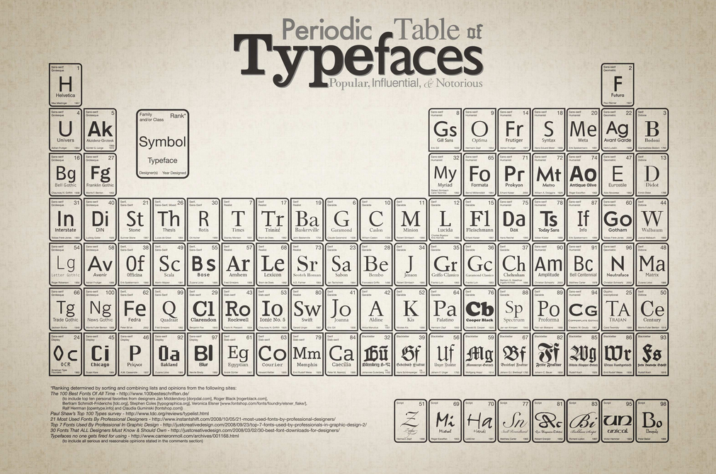 Periodic table periodic table letter creator periodic table of periodic table periodic table letter creator the periodic table of fonts architecture here and urtaz Choice Image